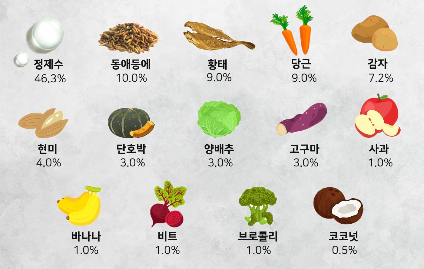 강아지 야채 퓨레 습식 곤충 간식(120g) 상세이미지3