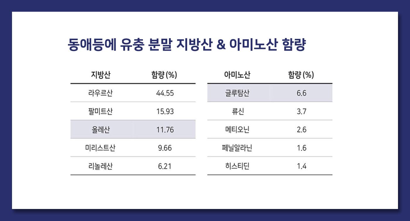 강아지 관절 케어 농축 파우더 곤충 영양제(한달분) 상세이미지4