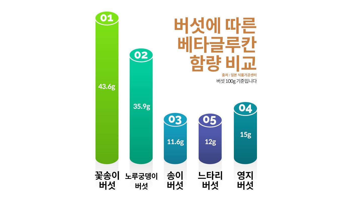 국산 건조 꽃송이버섯 상세이미지4
