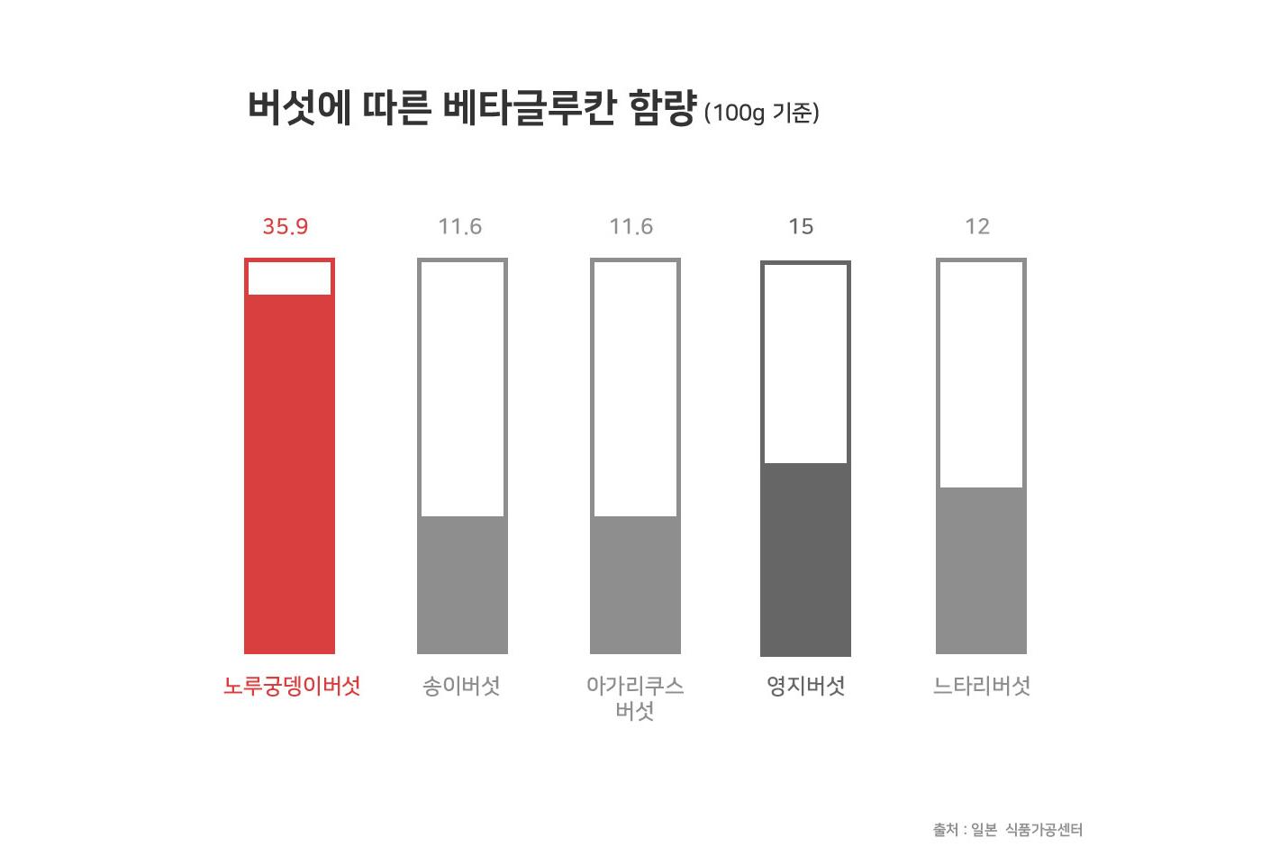 국산 건조 노루궁뎅이버섯 상세이미지4