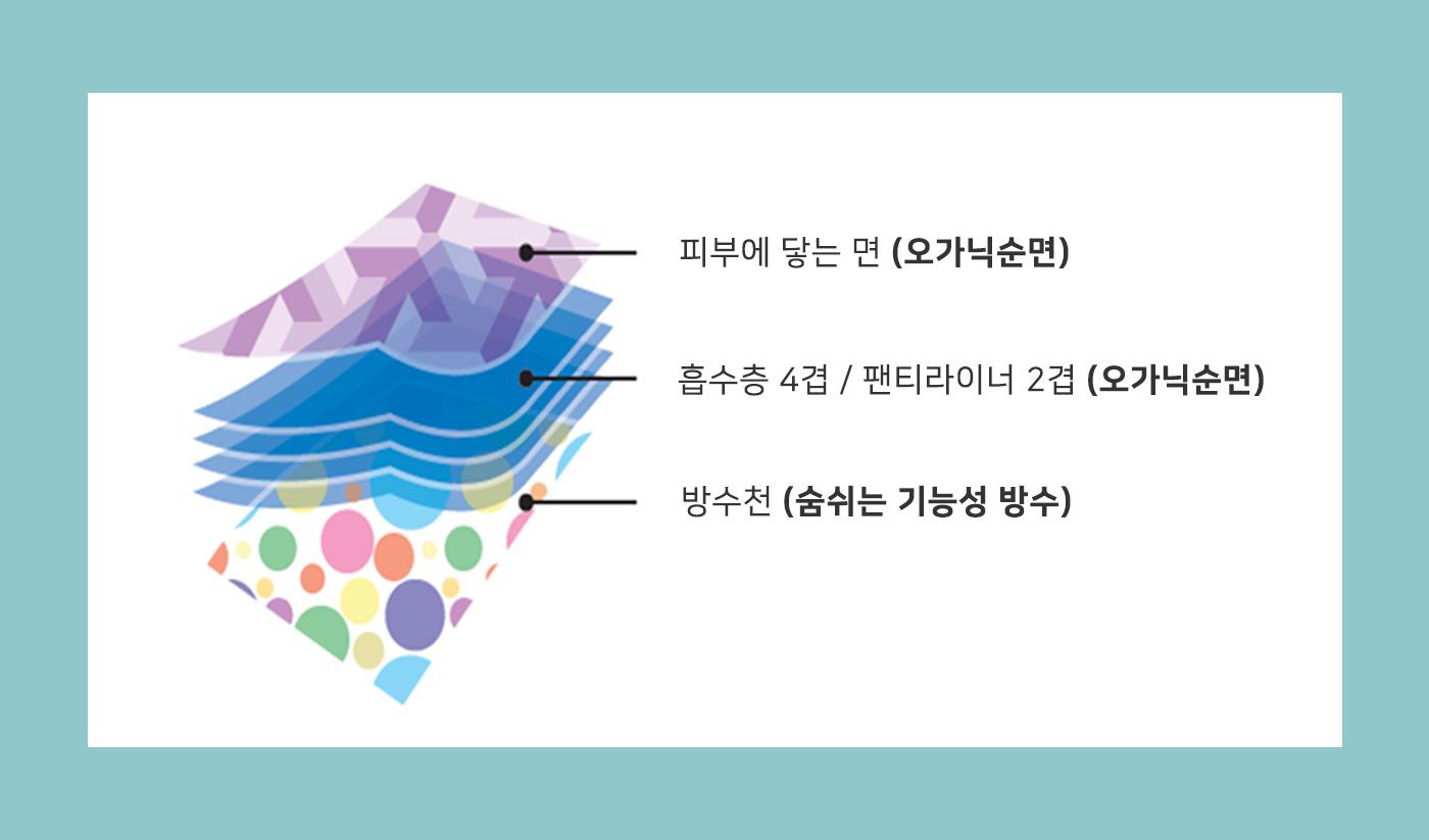 핸드메이드 친환경 유기농 순면 생리대 (대형 33cm) 3P 상세이미지7